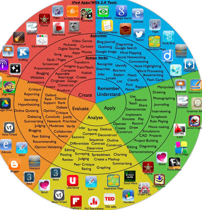 iPadagogy Wheel